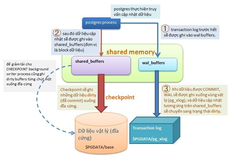 Cơ chế ghi dữ liệu của PostgreSQL