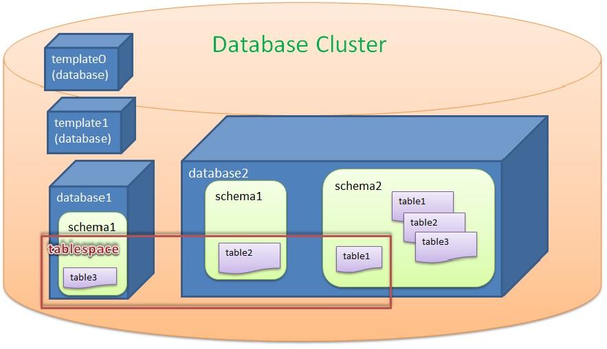 Các đối tương lưu trữ trong PostgreSQL