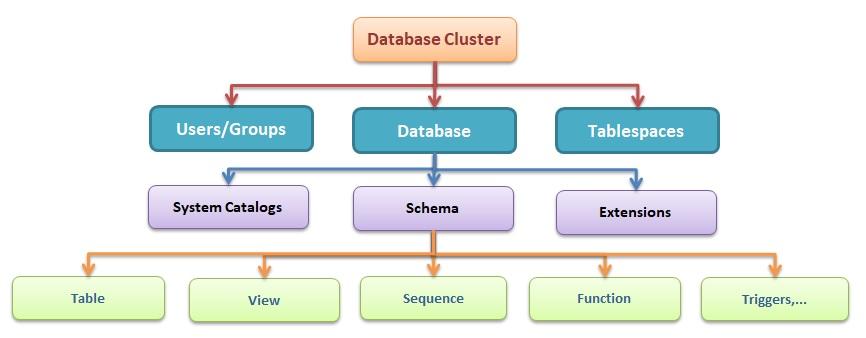 Tổng quan phân cấp đối tượng trong PostgreSQL