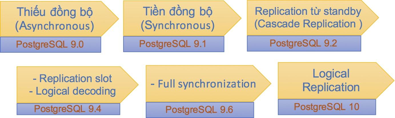 Chức năng Replication qua các phiên bản PostgreSQL